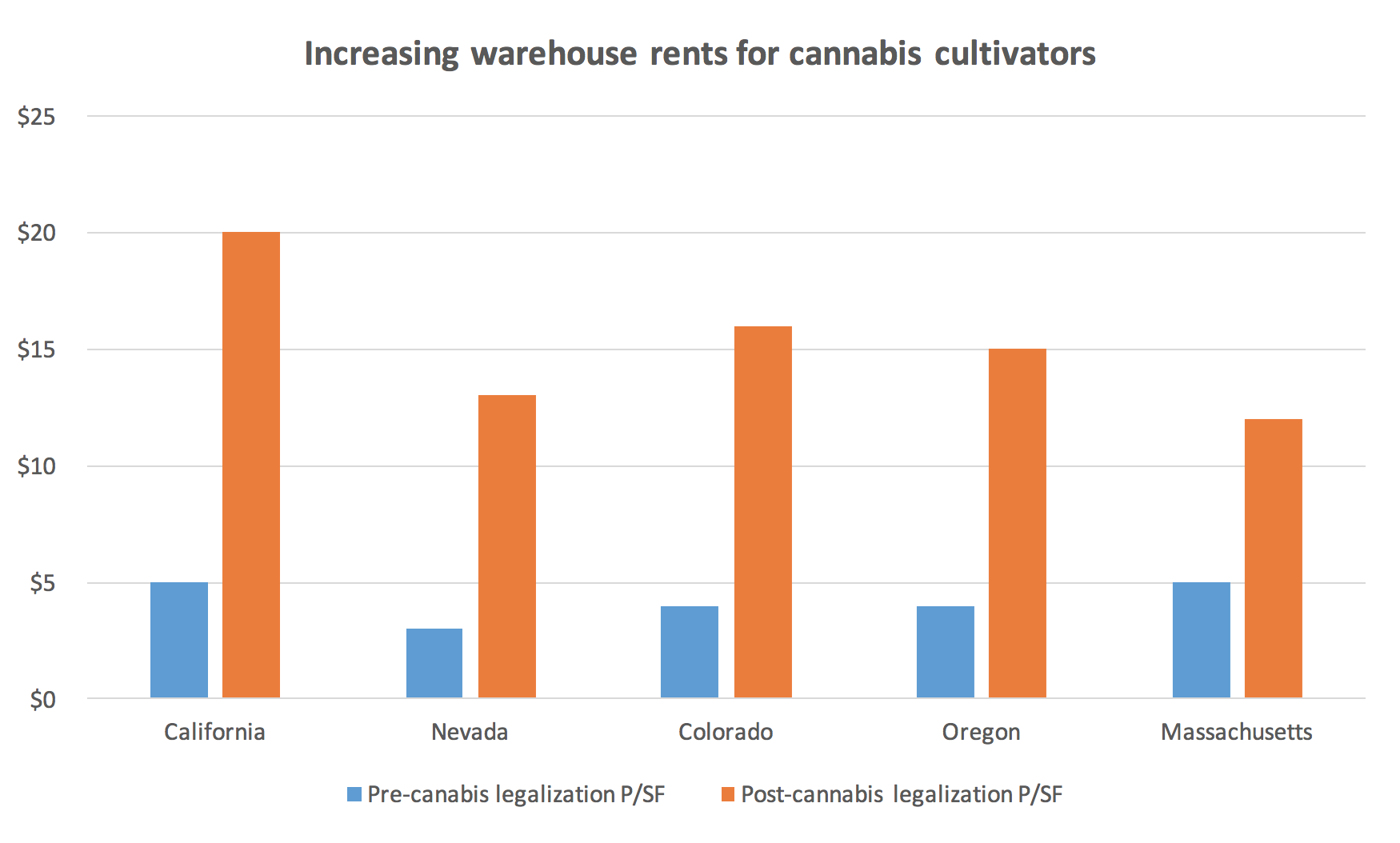 Increasing Warehouse Rents for Cannabis Cultivators