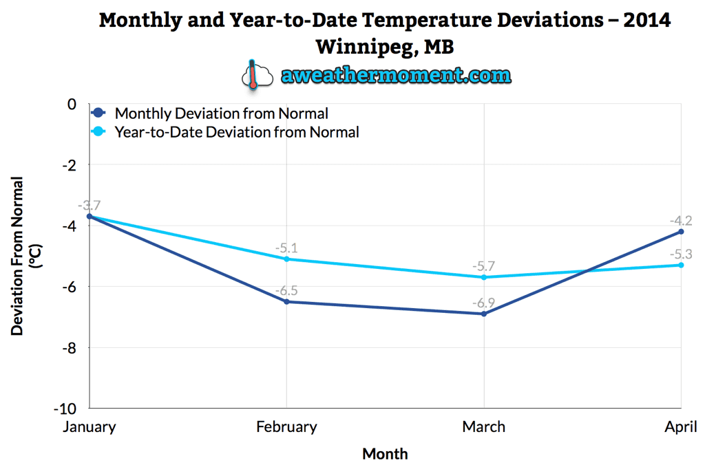 2014 Monthly and Year-To-Date Temperature Deviations for Winnipeg, MB