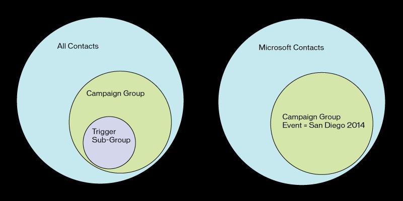 campaign content diagram