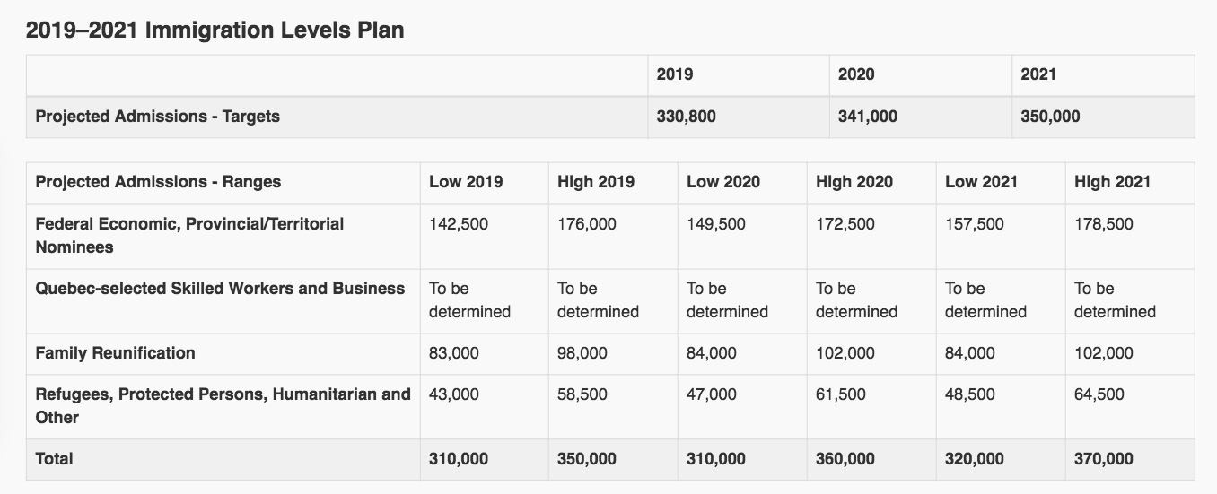 Immigration 2019-2021
