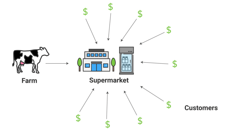 농장에서 슈퍼마켓으로 우유 전달