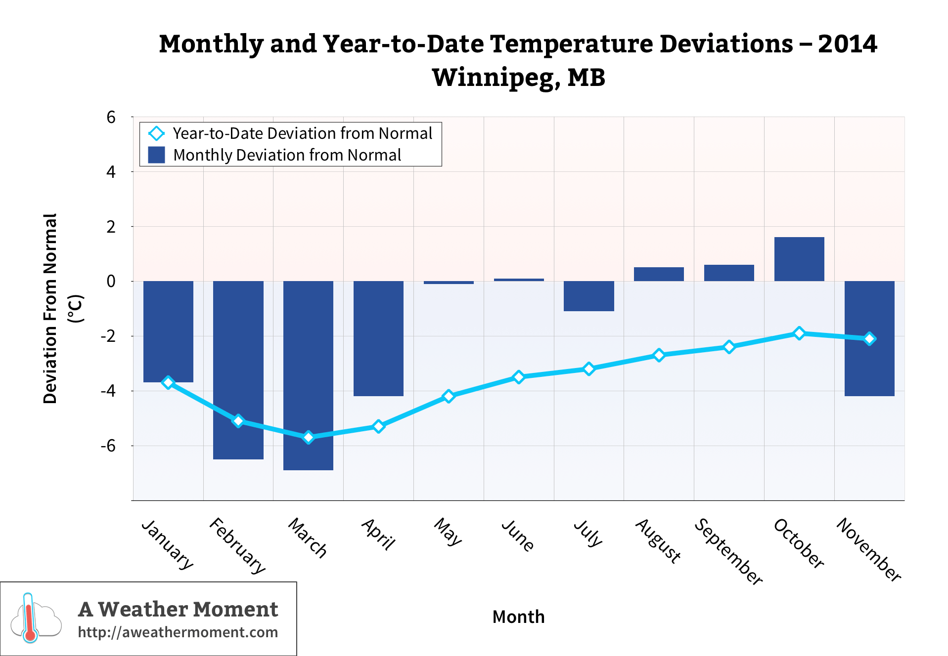 Monthly & year-to-date temperature deviations through Fall 2014 in Winnipeg, MB.