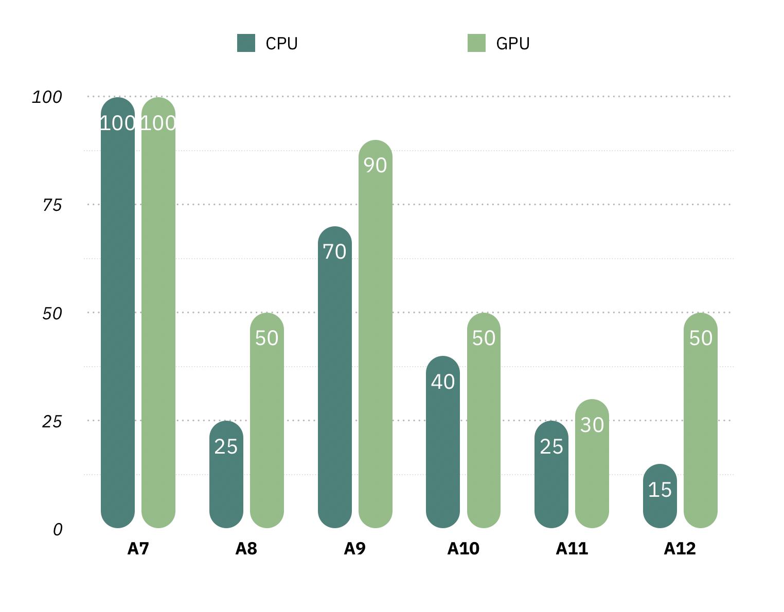 A 系列芯片相比前代性能增幅(数据来源:苹果新闻通稿;A11 和 A12 的 CPU 性能增幅指其中的高性能核心)