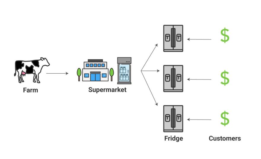 집에 있는 냉장고를 활용하는 방법