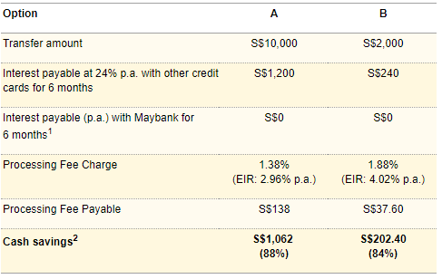 Maybank Fund Transfer for CreditAble