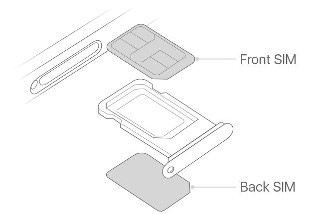 国内版本 iPhone 的特制卡槽设计(来源:苹果)