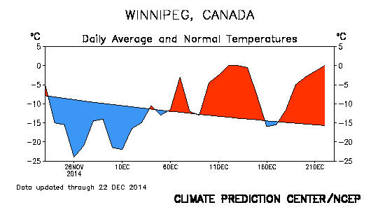 This graph of the daily average temperature compared to normal illustrates the dramatic warmth Winnipeg has seen in December.