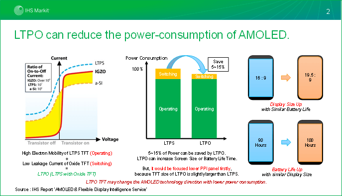 LTPO 可以减少 AMOLED 屏幕的功耗(来源:IHS Markit)