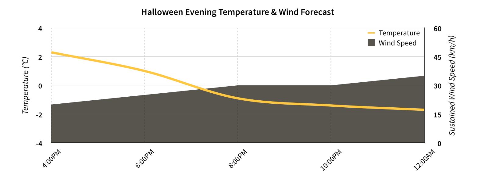 Temperature & wind forecast for Halloween evening in Winnipeg.