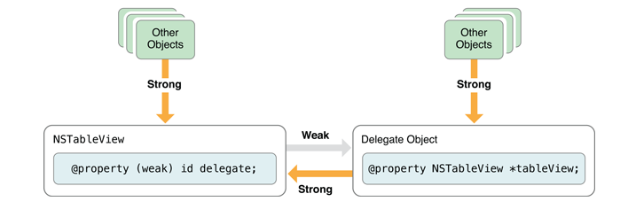 Diagram from Apple Docs