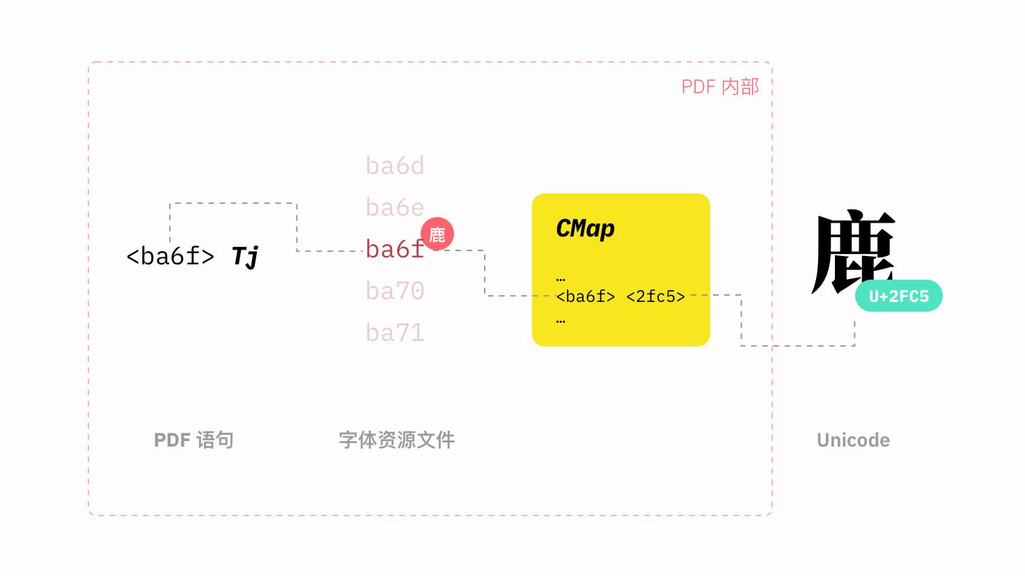 PDF 中文本编码的原理