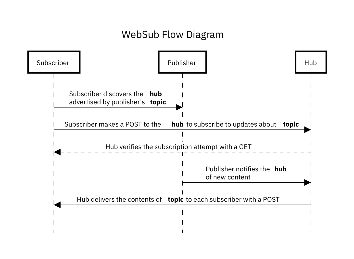 PubSubHubbub 原理图