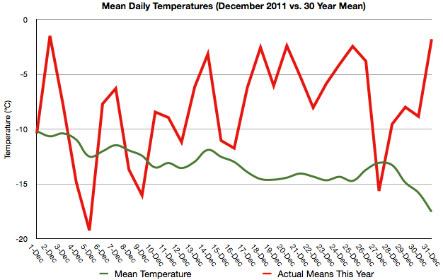 December 2011 Means vs. Climatology