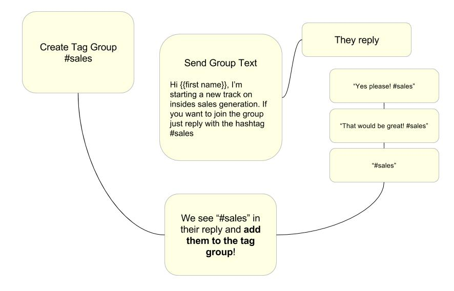 SMS hashtag groups