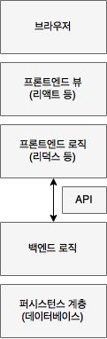 일반적으로 고도화된 웹앱의 구조