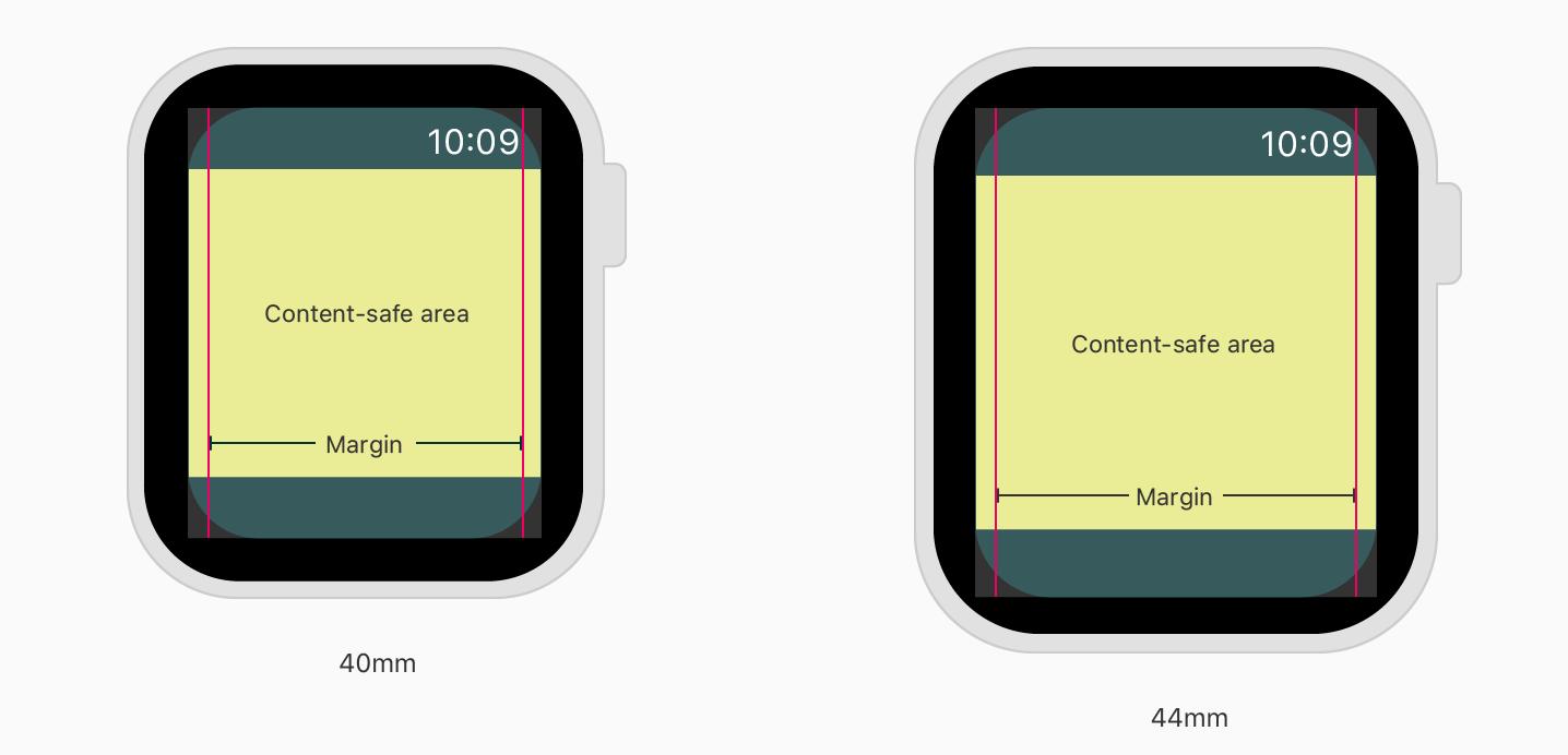 新 Apple Watch 的圆角设计要求更大的边缘缩进量(来源:苹果)