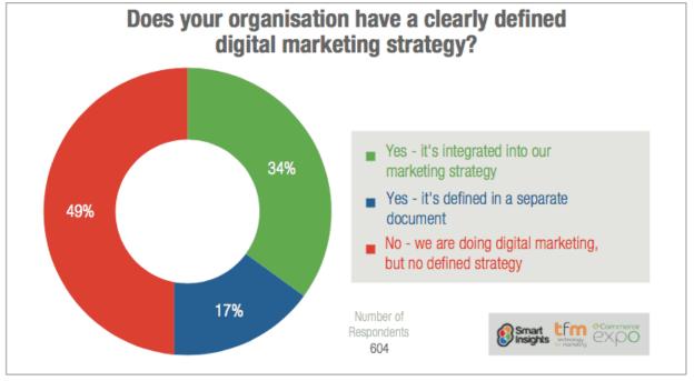 Digital marketing strategy chart