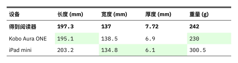 Kobo Aura ONE、iPad mini 和得到阅读器尺寸比较