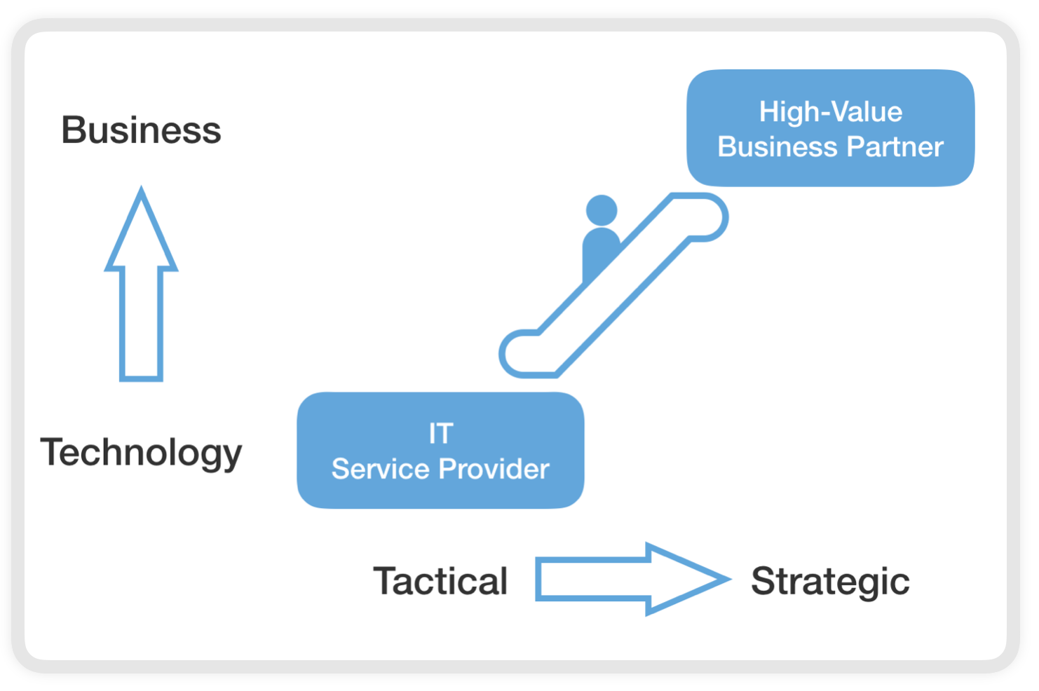 High-Value Business Journey