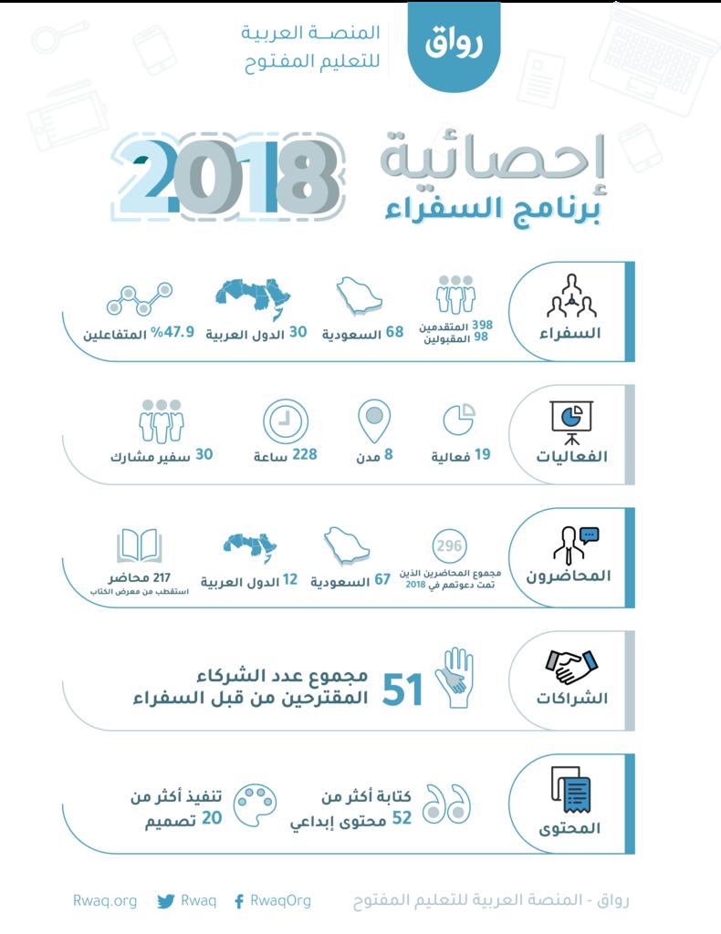سفراء منصة رواق 2018