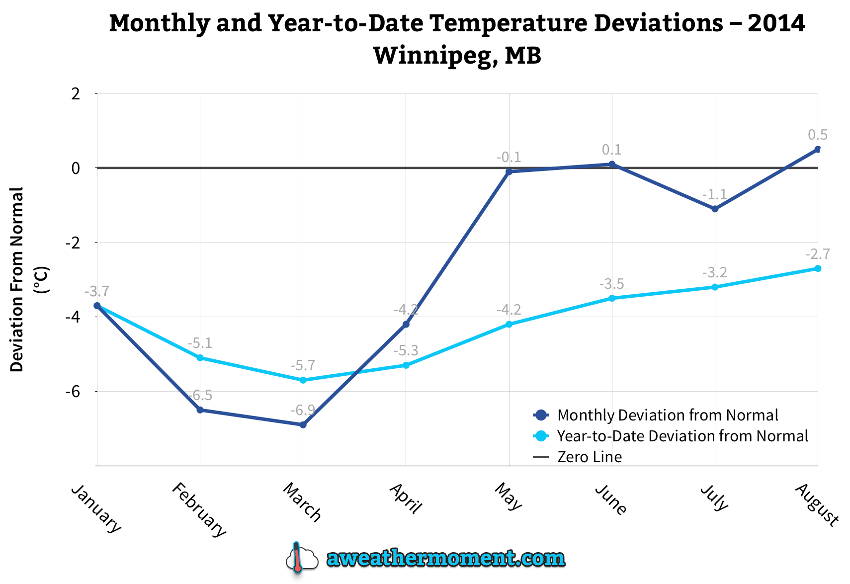 The monthly and running year-to-date temperature deviation from normal (1981-2010).