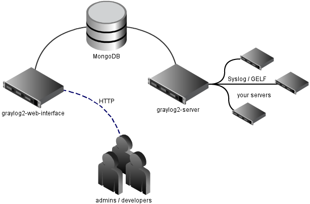 graylog structure