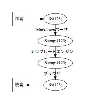 静的サイトジェネレータによるコンテンツ生成フロー3