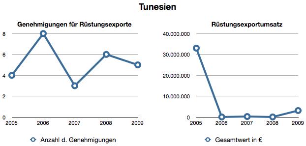 Rüstungsexporte nach Tunesien