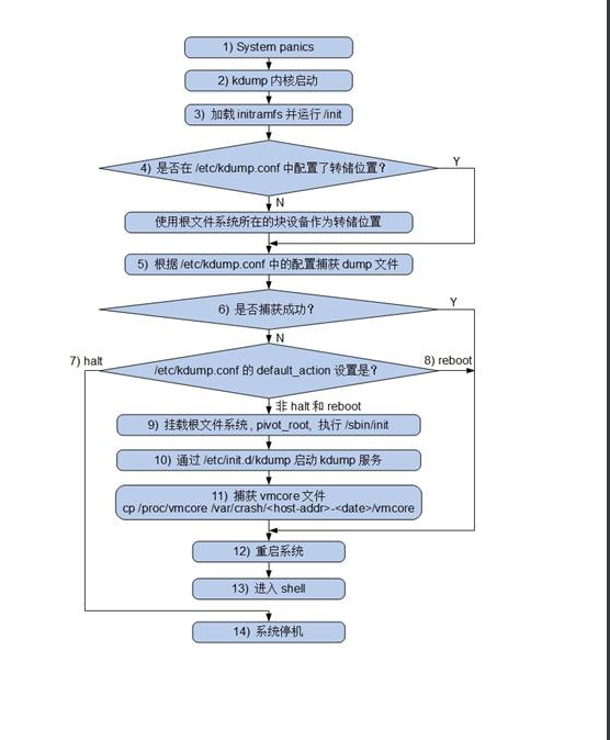 图 1. RHEL6.2 执行流程
