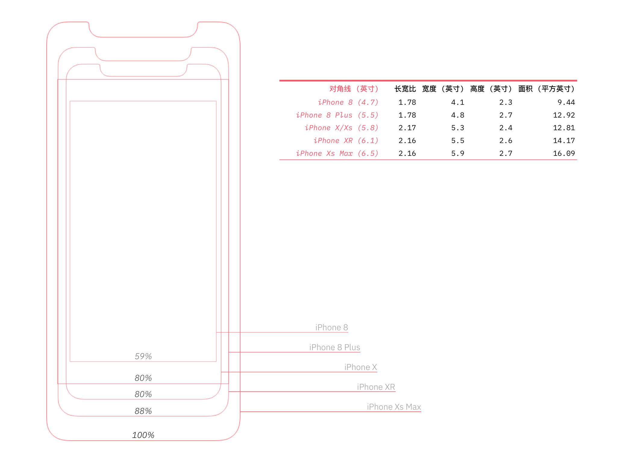 iPhone 屏幕实际尺寸对比