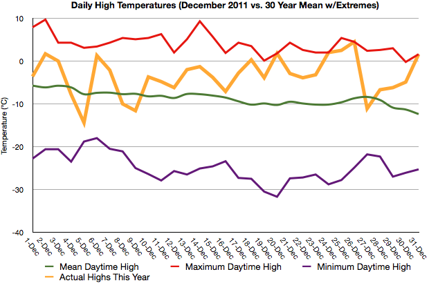 December 2011 Temperatures vs. Climatology