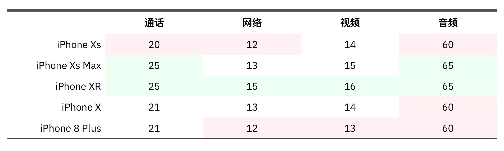 主要型号电池时间对比(官网宣称数据)