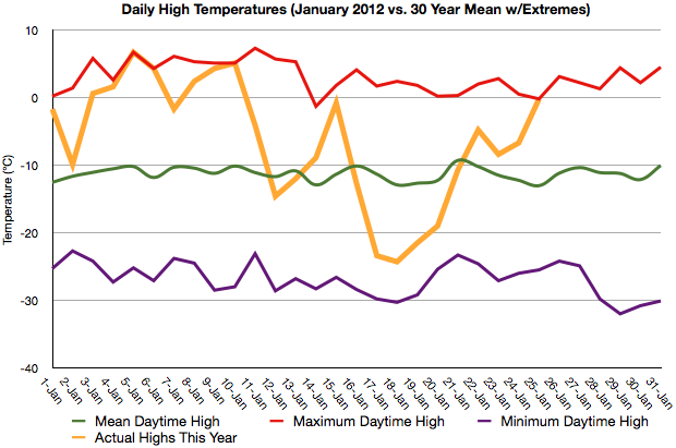 January 2012 Temperatures vs. Climatology