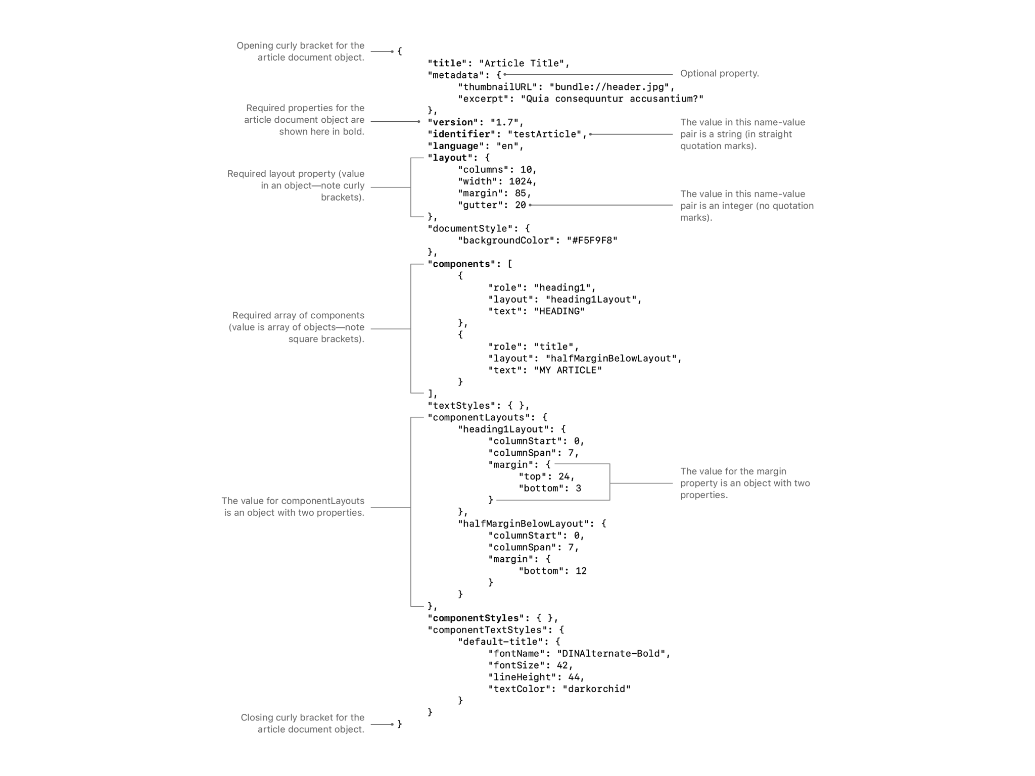 Apple News Format 的内部结构(来源:苹果)