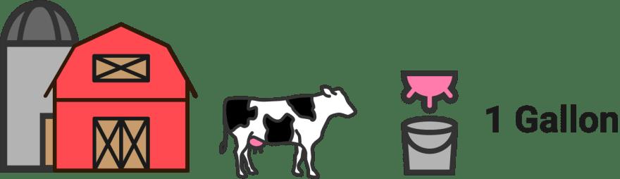 소는 하루에 1갤런의 우유를 생산