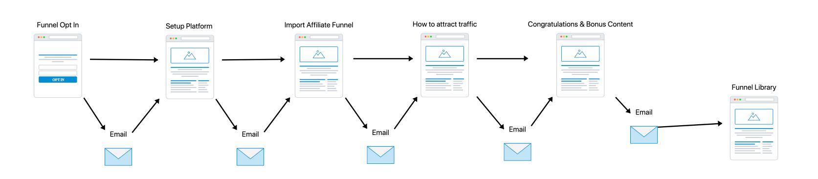 Demand generation funnel email nurture steps