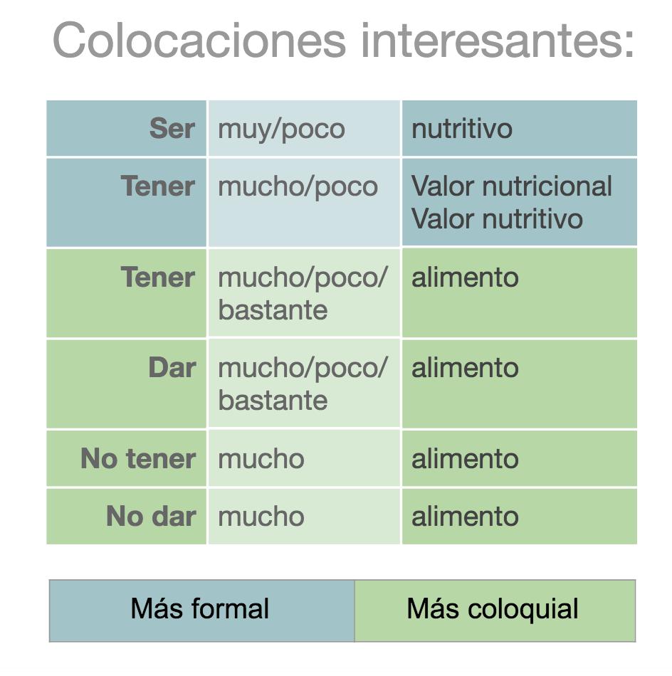 Imagen: Colocaciones interesantes y coloquiales en español para hablar del valor nutricional de los alimentos