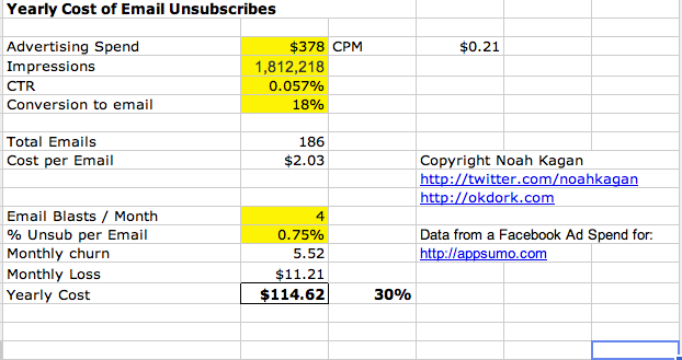 email unsubscriptions costs calculator